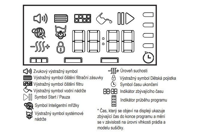 Symboly na displeji sušičky Beko DPY 8506 GXB1