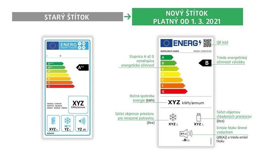 Energetické štítky chladničky - porovnanie starý vs nový