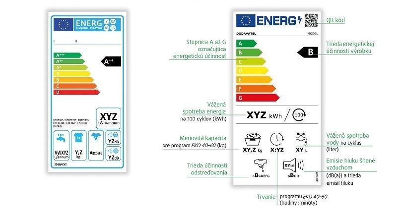 Podoba nových energetických štítkov pre práčky