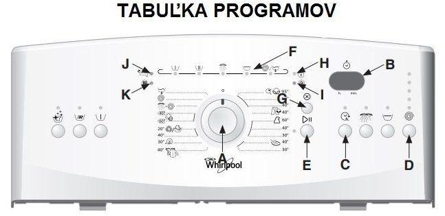 Tabulka programů pro praní