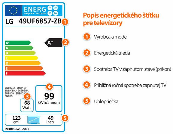 Energetický štítok - popis