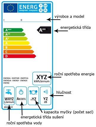 Energetický čtítok pre umývačky riadu