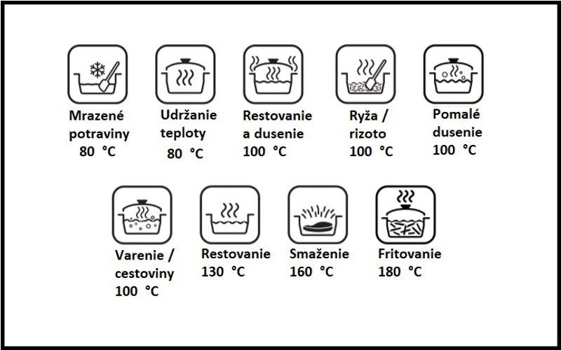 Obrázky s popisom funkcií fritézy
