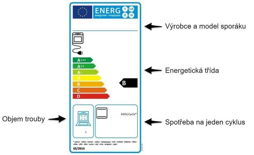 Energetický štítok kombinovaného sporáka