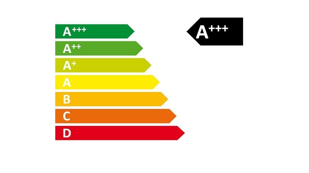 Energetická trieda