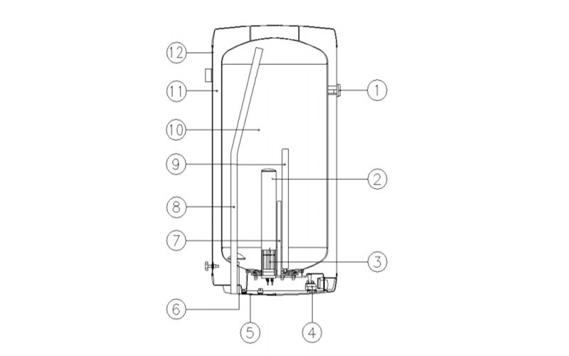 Popis jednotlivých častí elektrického bojlera