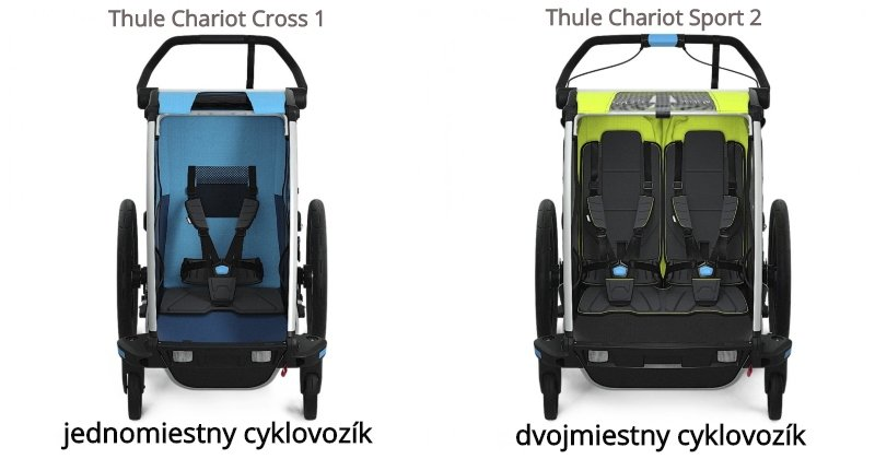 Jednomiestny cyklovozík Thule Chariot Cross 1 a dvojmiestny cyklovozík Thule Chariot Sport 2
