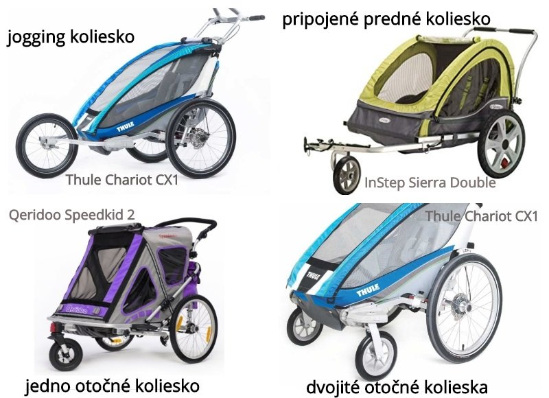 Rôzne druhy koliesok na cyklovozík pre deti