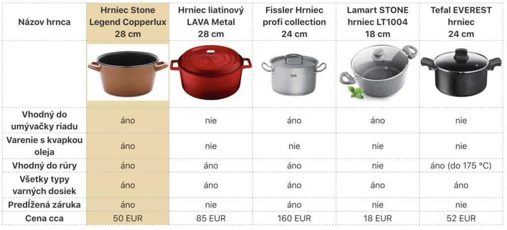 Porovnanie parametrov hrncov