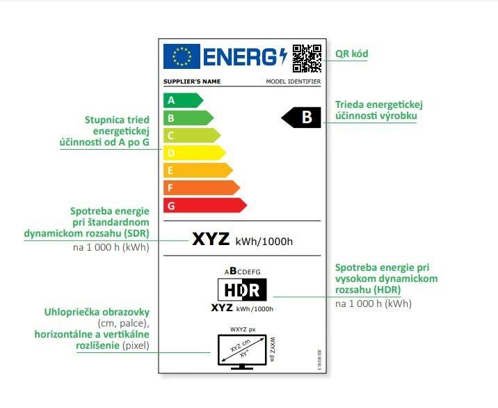 Energetický štítok 2021 - televízory