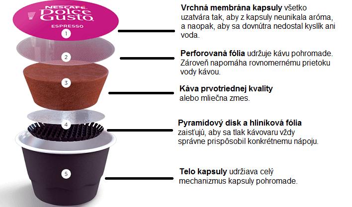 Časti kapsule pre kávovar KRUPS KP123B31 Nescafé Dolce Gusto Mini Me