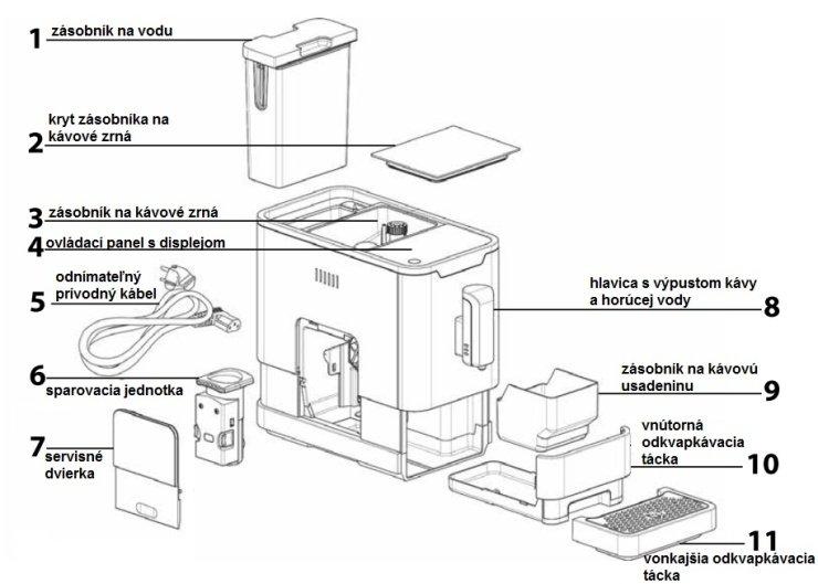 Jednotlivé časti kávovaru Sencor SES 7010 NP