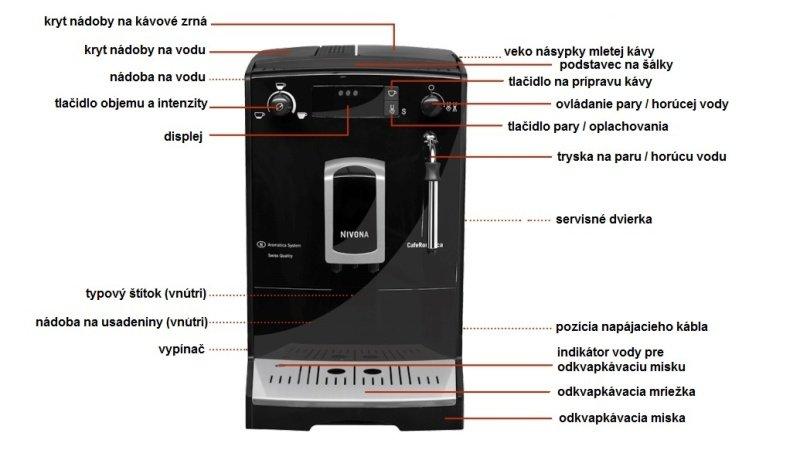 Popis jednotlivých častí kávovaru Nivona NICR 626
