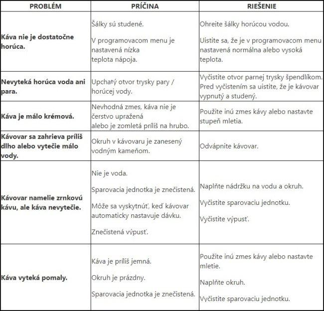 Problémy a riešenia porúch kávovaru Saeco Lirika Plus
