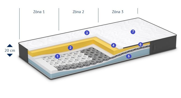 Jednotlivé časti matraca iMemory S Plus v priereze