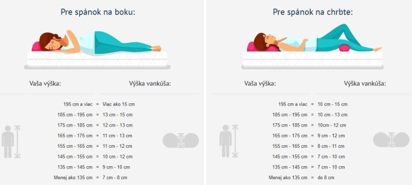 Spánkové polohy pre výber vankúša