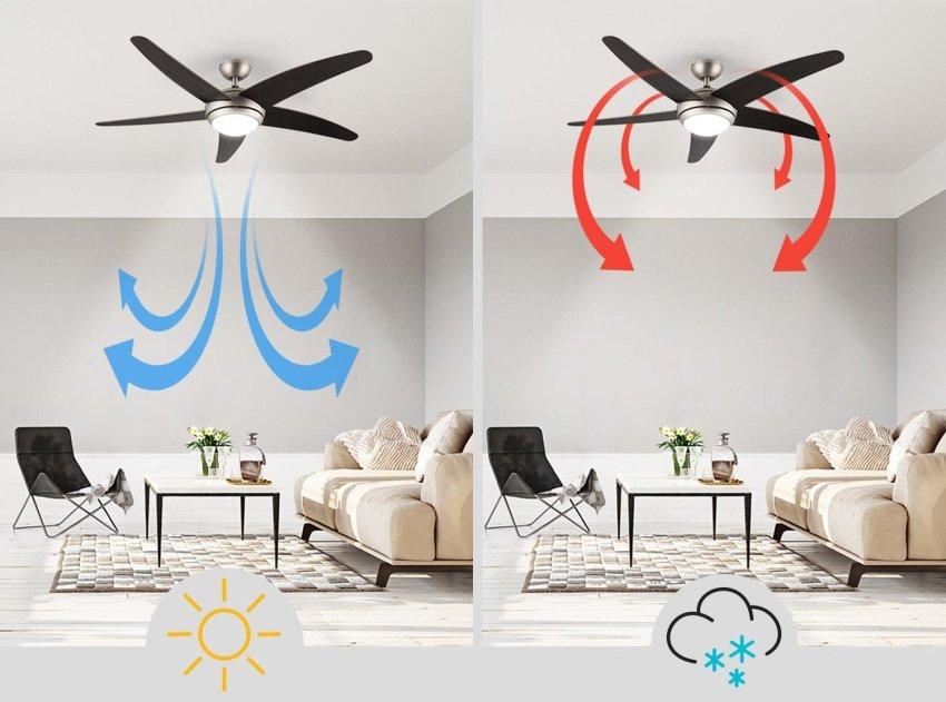 Ako prúdi vzduch vďaka stropnému ventilátoru