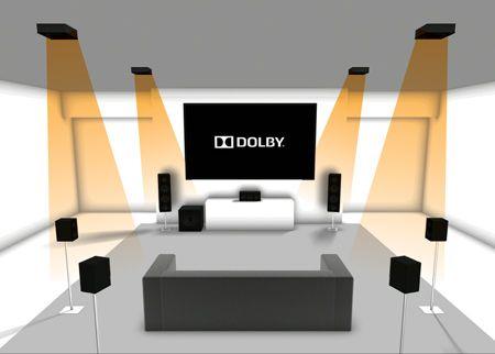 rozmiestnenie reproduktorov Dolby Atmos