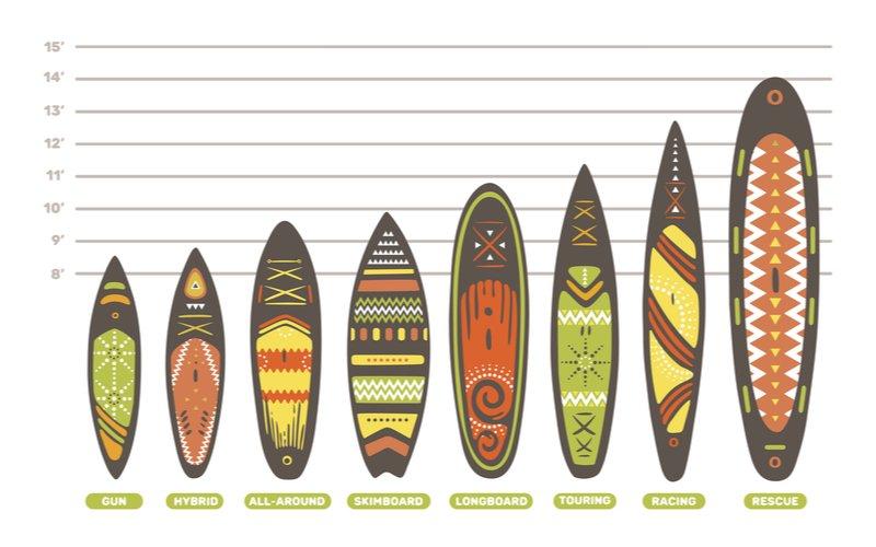 Paddleboardy - typy
