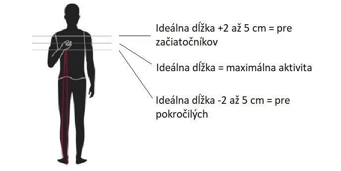 Na osobe znázornená správna dĺžka švihadiel