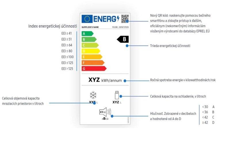 Energetický štítok s popisom