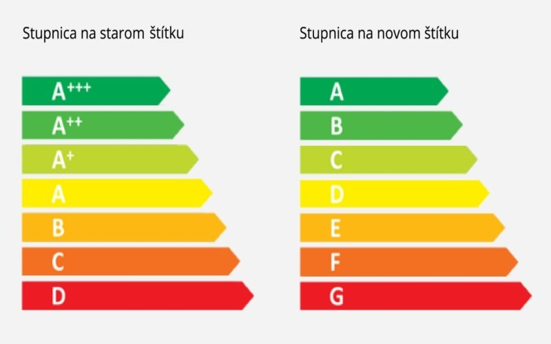 Farebná stupnica energetickej triedy