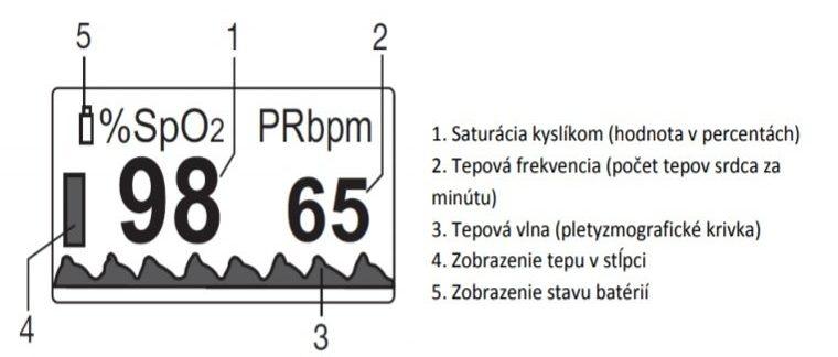 Popis displeja oxymetra