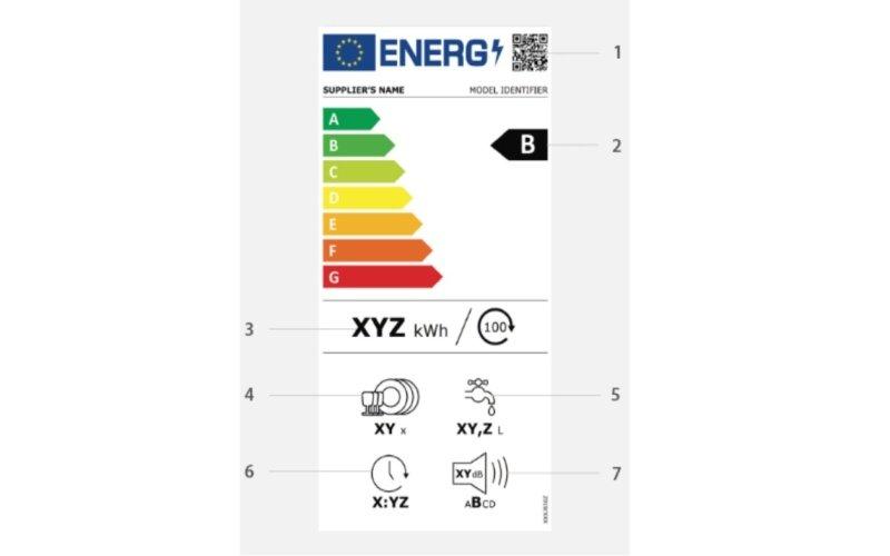 Popis symbolov na energetickom štítku
