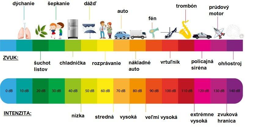 Obrázok s popisom výšky decibelov