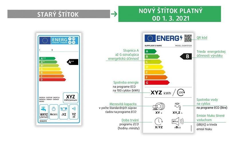 Energetický štítok 2021 - umývačky riadu